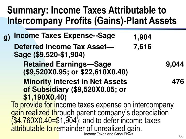 Summary: Income Taxes Attributable to Intercompany Profits (Gains)-Plant Assets