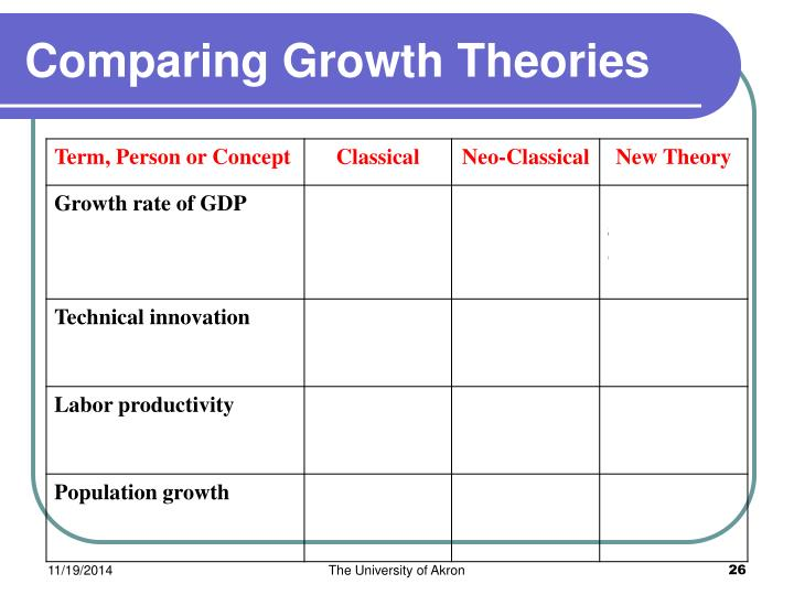 Comparing Growth Theories