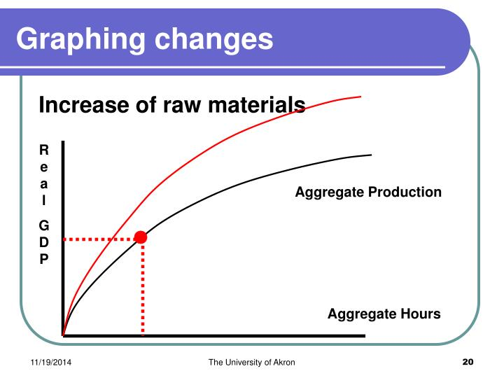 Graphing changes