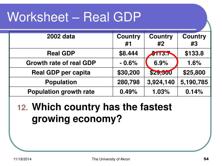 Worksheet – Real GDP