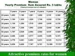 woman yearly premium sum assured rs 3 lakhs yearly premium net of rebates