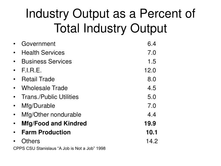 Industry Output as a Percent of Total Industry Output