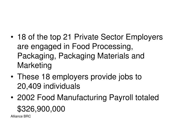 18 of the top 21 Private Sector Employers are engaged in Food Processing, Packaging, Packaging Materials and Marketing