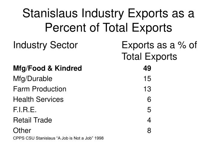 Stanislaus Industry Exports as a Percent of Total Exports