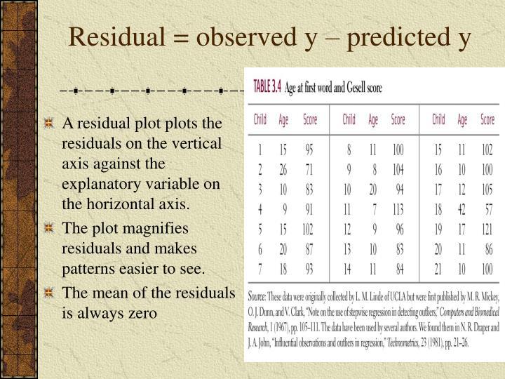 Residual = observed y – predicted y