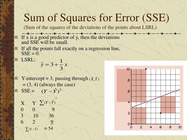 Sum of Squares for Error (SSE)