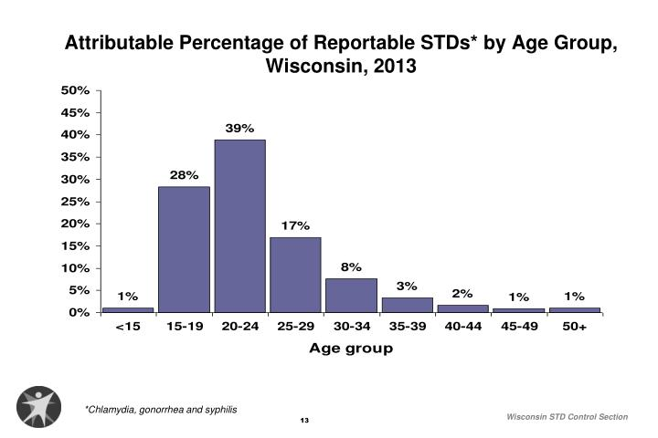 Attributable Percentage of Reportable STDs* by Age Group, Wisconsin, 2013