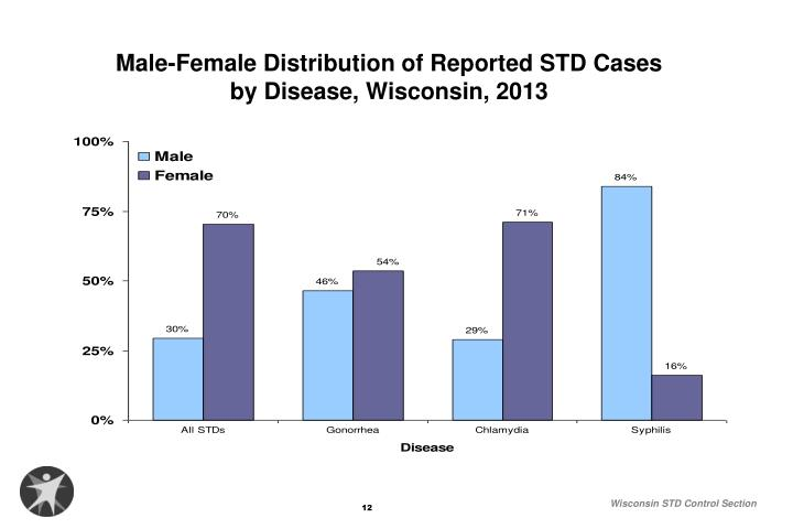 Male-Female Distribution of Reported STD Cases