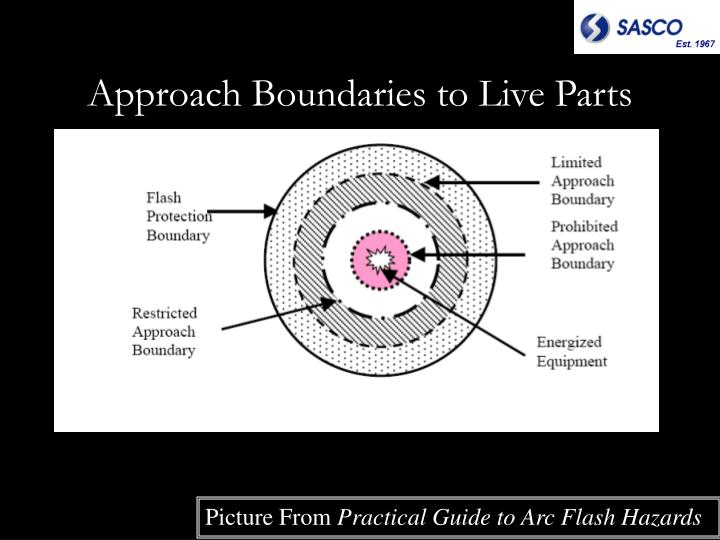 Approach Boundaries to Live Parts