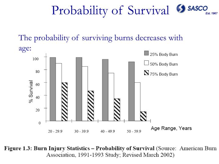 Probability of Survival