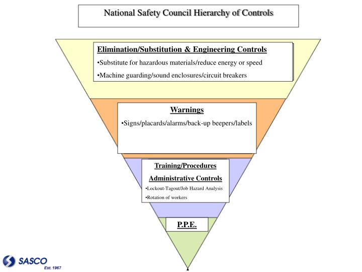 National Safety Council Hierarchy of Controls