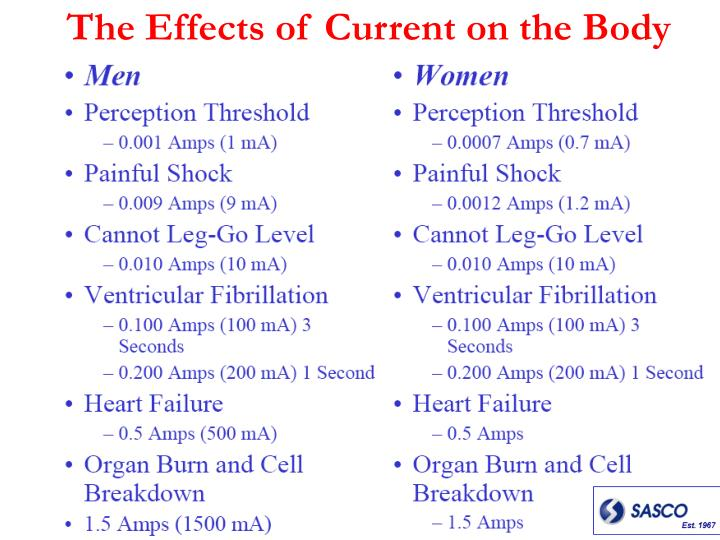 The Effects of Current on the Body