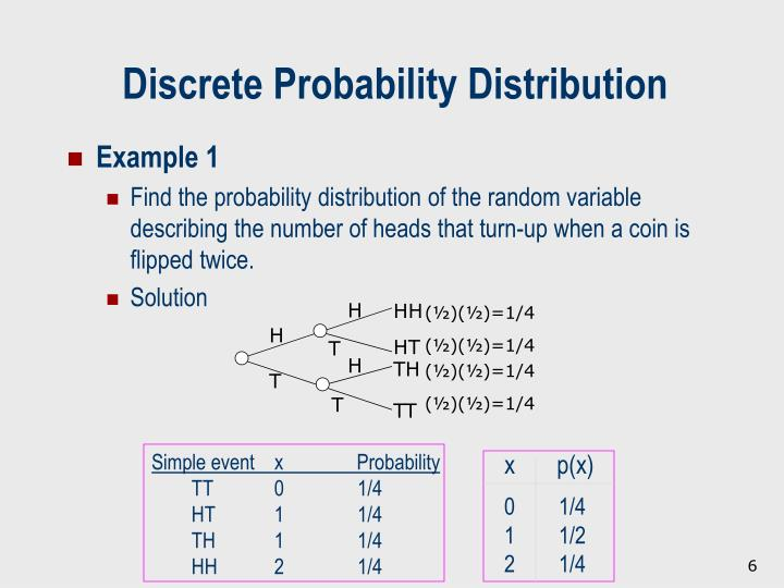 Simple event    x               Probability
