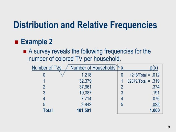 Distribution and Relative Frequencies