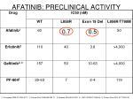 afatinib preclinical activity
