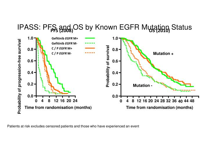 IPASS: PFS and OS by Known EGFR Mutation Status