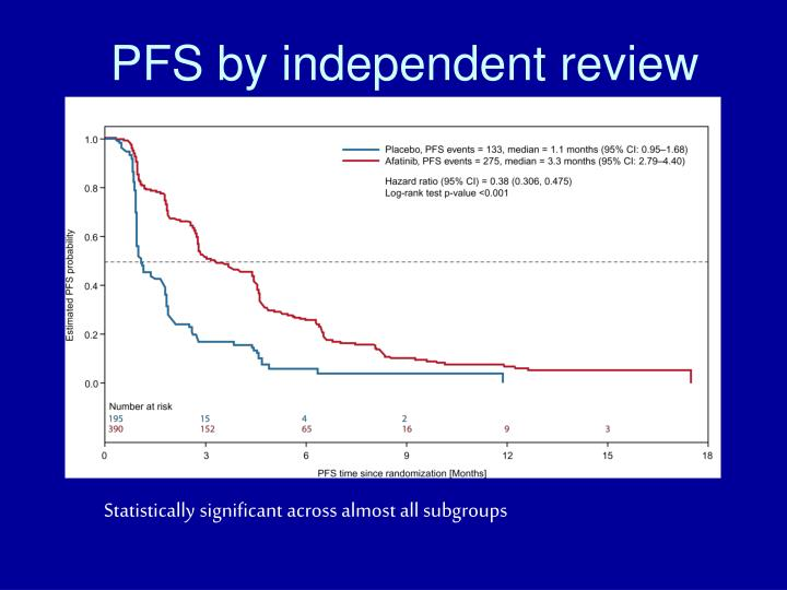 PFS by independent review