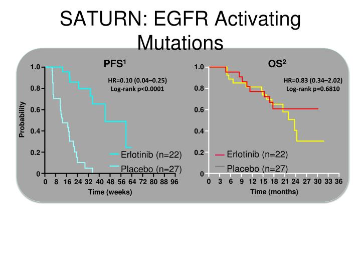 SATURN: EGFR Activating Mutations