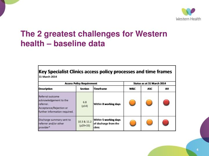 The 2 greatest challenges for Western health – baseline data