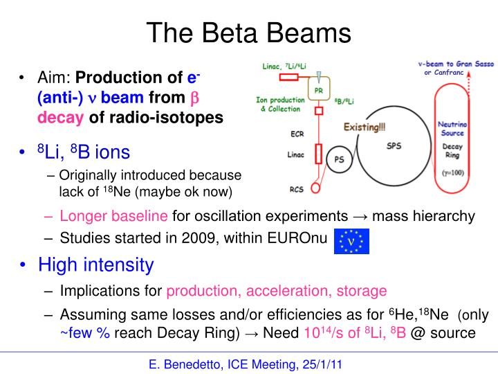 The beta beams