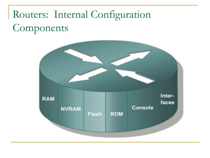 Routers:  Internal Configuration Components