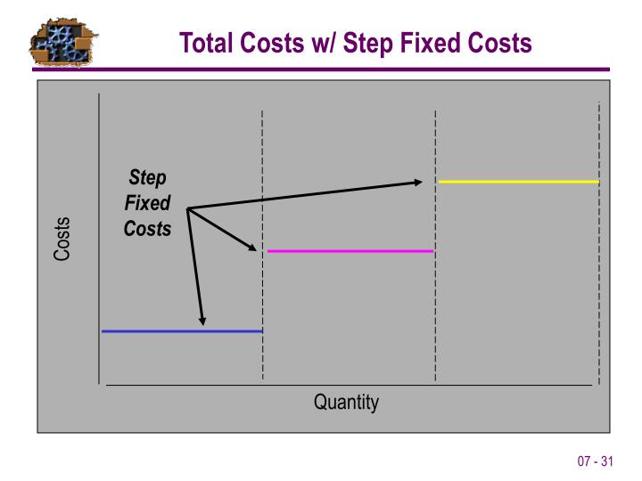 Step Fixed Costs