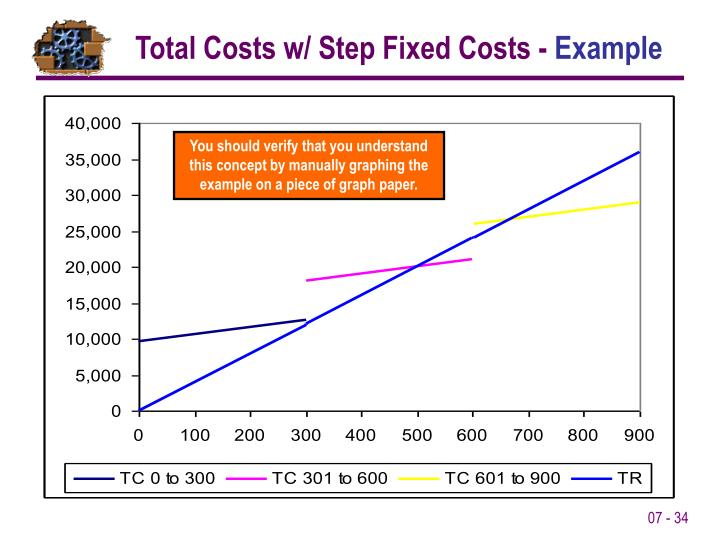Total Costs w/ Step Fixed Costs -