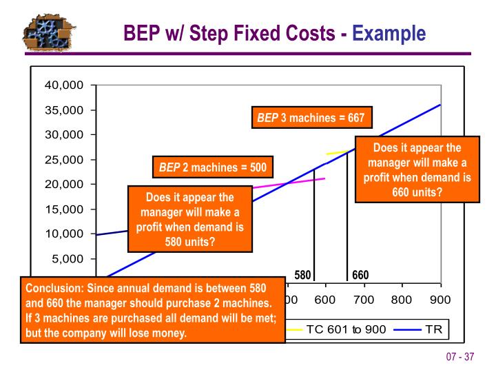 BEP w/ Step Fixed Costs -
