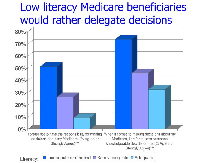 Low literacy Medicare beneficiaries would rather delegate decisions