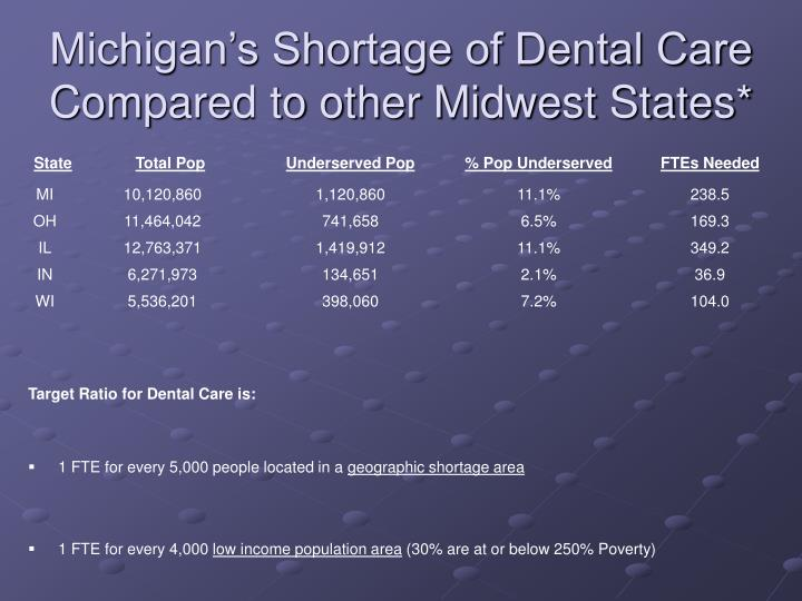 Michigan's Shortage of Dental Care Compared to other Midwest States*