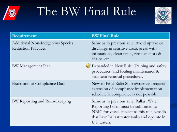 The BW Final Rule