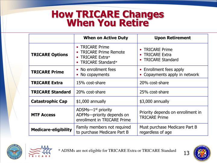 How TRICARE Changes