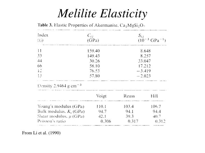 Melilite Elasticity