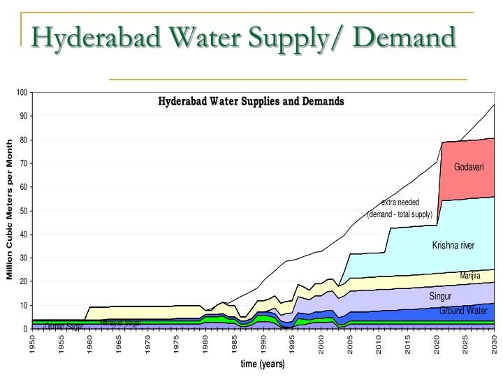 Hyderabad Water Supply/ Demand
