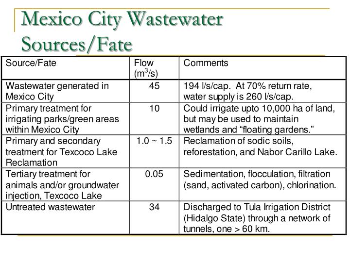 Mexico City Wastewater Sources/Fate