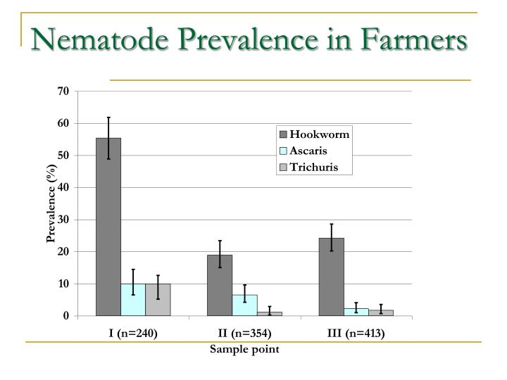 Nematode Prevalence in Farmers