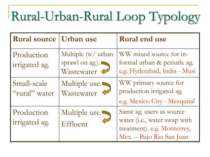Rural-Urban-Rural Loop Typology