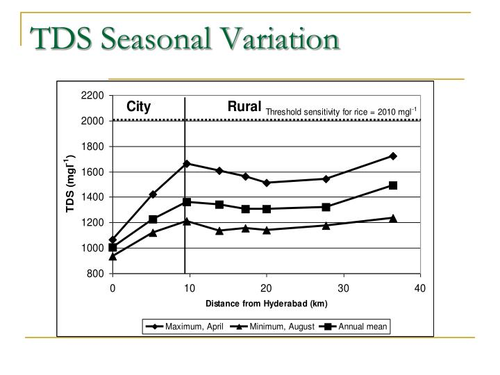 TDS Seasonal Variation