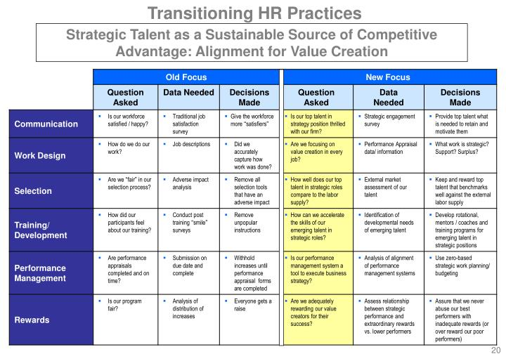 Transitioning HR Practices