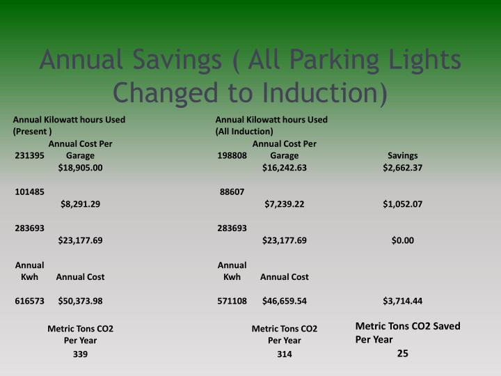Annual Savings ( All Parking Lights Changed to Induction)