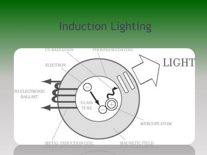 Induction Lighting
