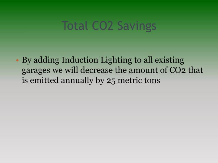 Total CO2 Savings
