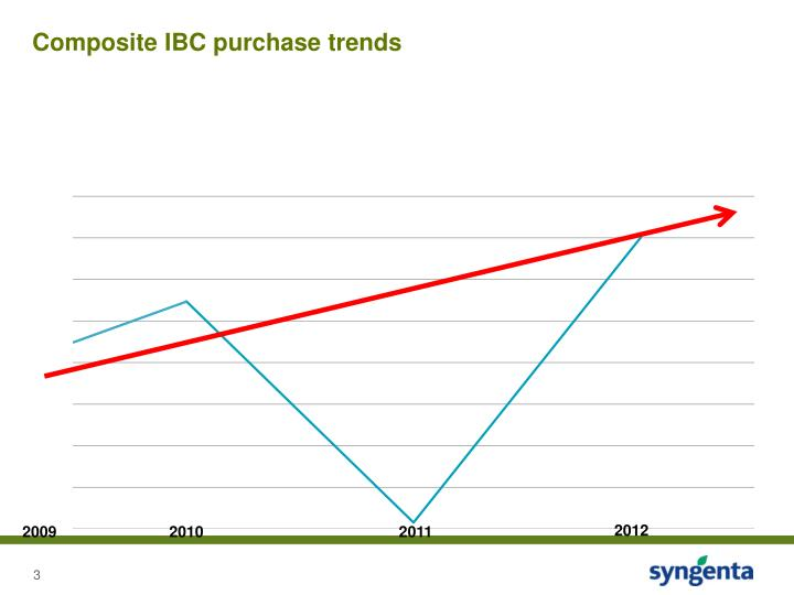 Composite IBC purchase trends