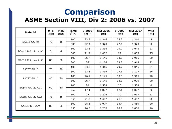 PPT - An Overview of the New ASME Section VIII, Division 2 ...