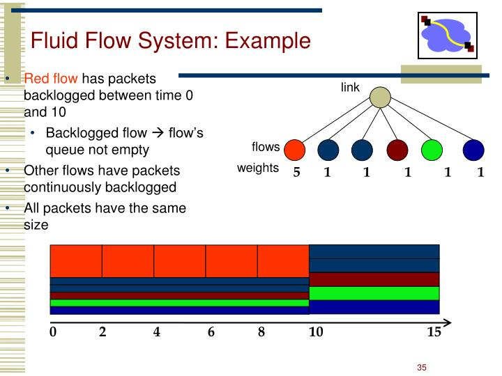 Fluid Flow System: Example