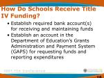 how do schools receive title iv funding