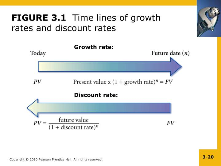 Growth rate: