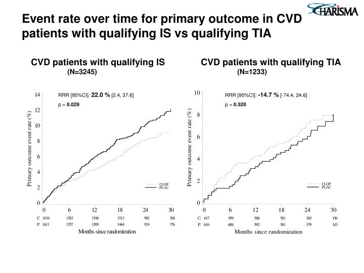 Event rate over time for primary outcome in CVD patients with qualifying IS vs qualifying TIA