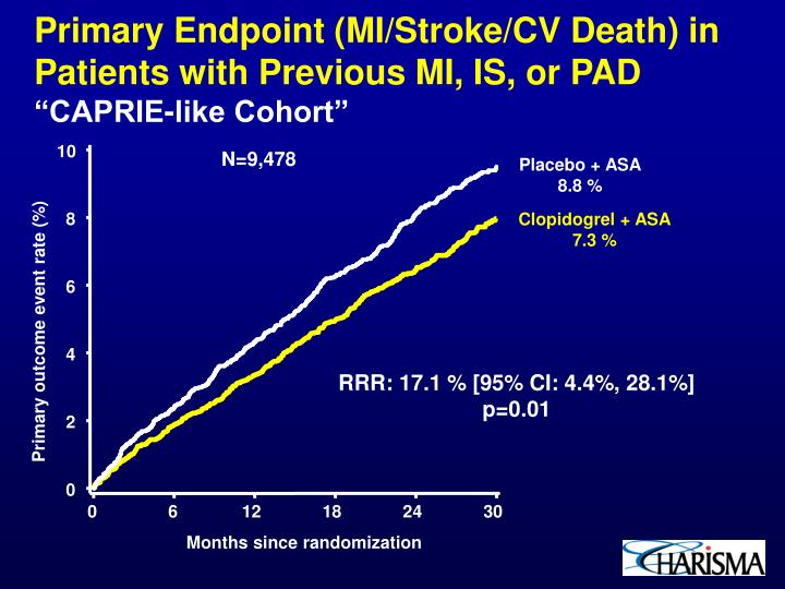 Primary endpoint mi stroke cv death in patients with previous mi is or pad caprie like cohort