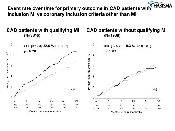 Event rate over time for primary outcome in CAD patients with inclusion MI vs coronary inclusion criteria other than MI